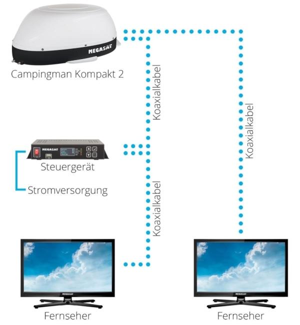 megasat-sat-anlage-campingman-kompakt-2-twin